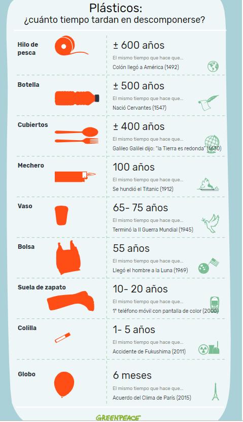 Tiempo de descomposición de diferentes tipos de plásticos