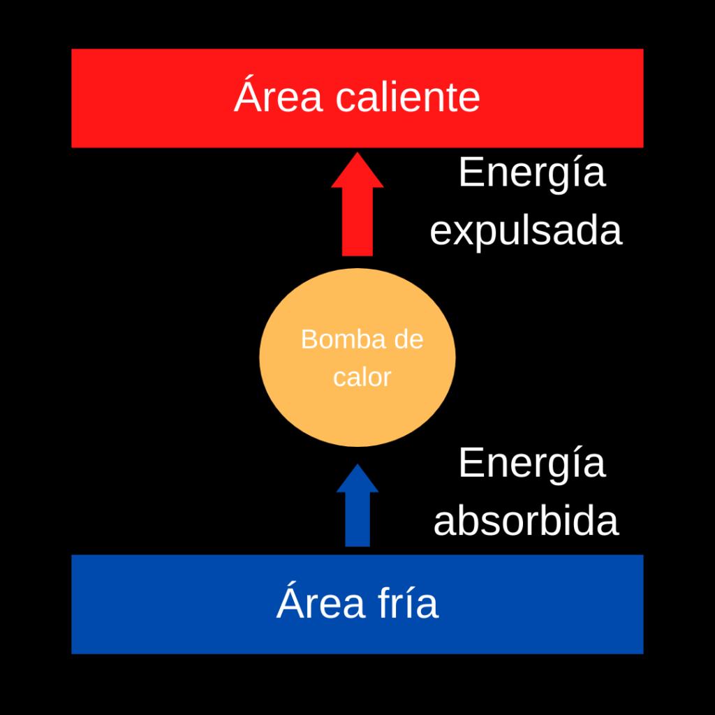 Termodinámica de un refrigerador funcionamiento