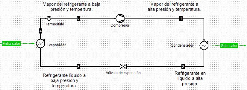 Diagrama del proceso de refrigeración