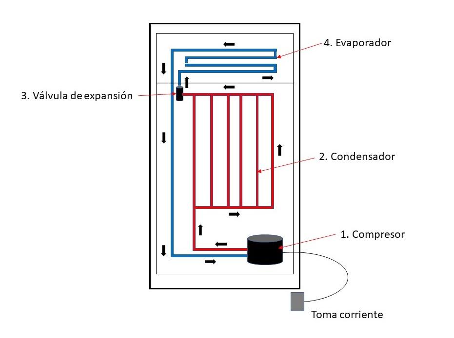 Proceso representativo de un refrigerador