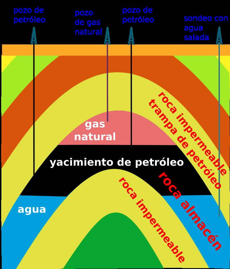 Yacimiento-petrolifero. Que ocurre cuando se extrae todo el petroleo