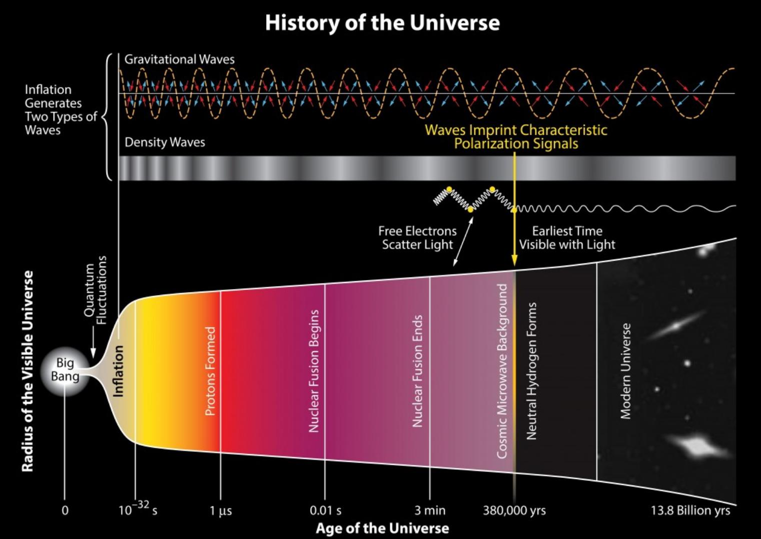 Universo: tiempos después del big bang
