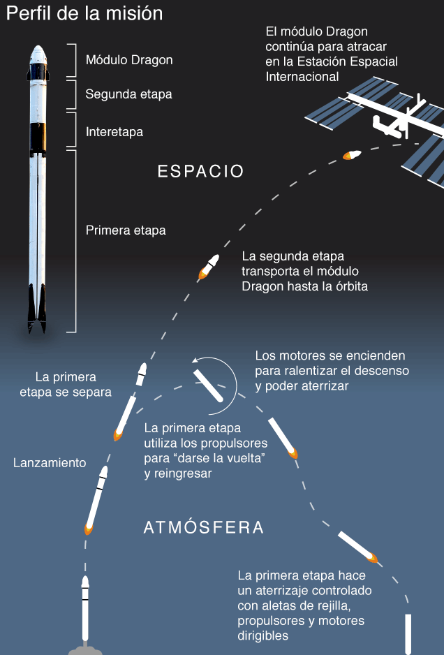 Proceso y trayectoria de la misión Crew Demo-2. Falcon 9 y Nasa