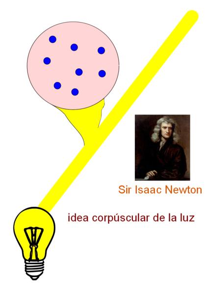 Efectofotoeléctrico ¿Qué es la luz?