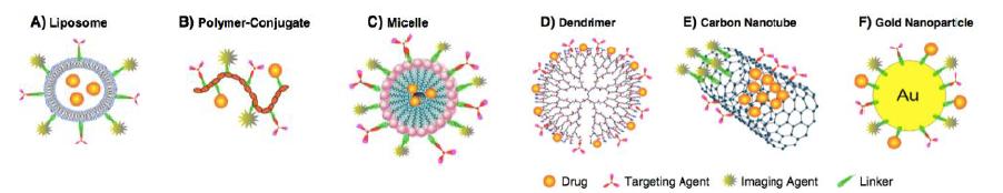 Nanotecnología en medicina. Nanopartículas.