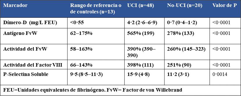 Disfuncion endotelial en el covid-19