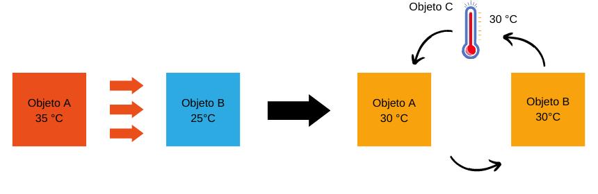 Ley Cero de la termodinámica. Igualación de temperatura. Equilibrio térmico.