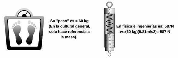 Las masas se miden con una balanza, mientras que los pesos con un dinamómetro.