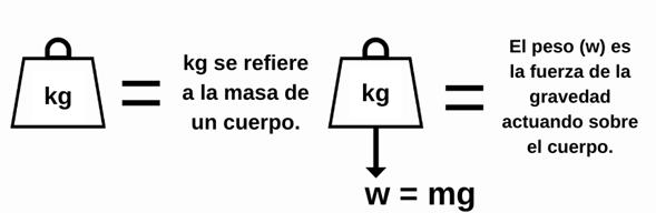 ¿Por qué la masa y peso no son lo mismo?