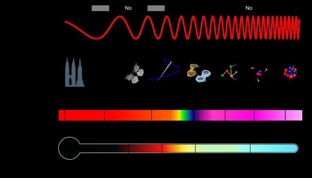 Diagrama del espectro electromagnético Ondas electromagneticas