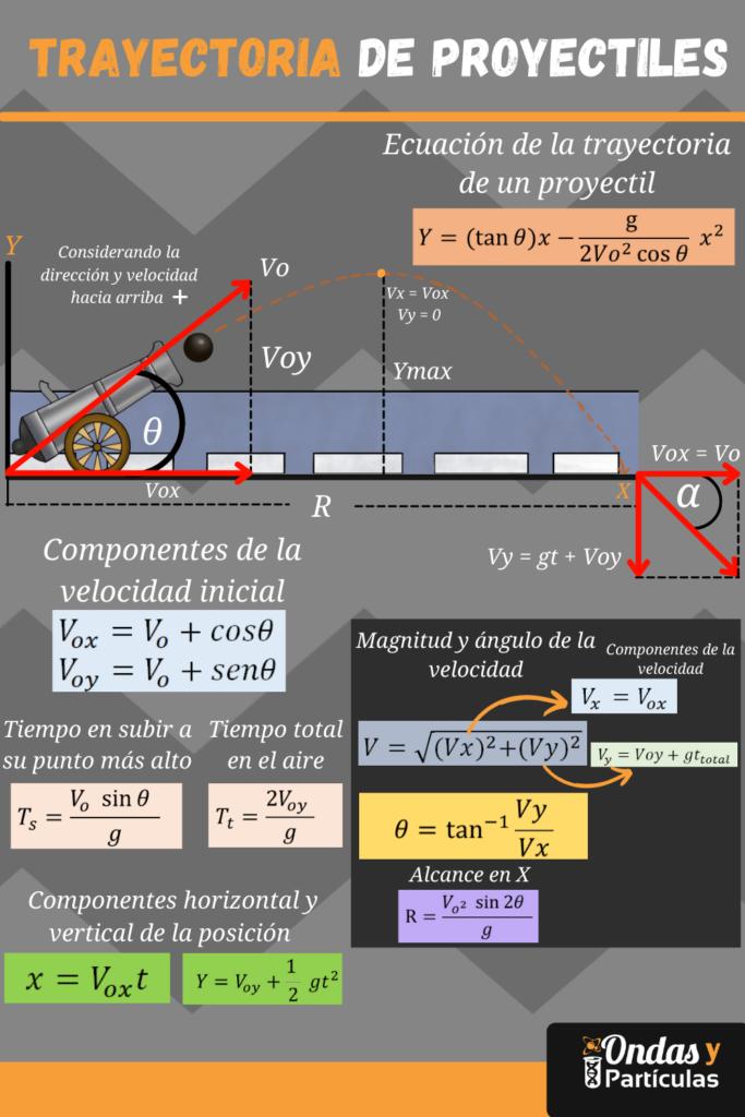 Formulas-utilizadas-en-el-movimiento-de-proyectiles