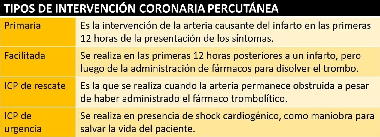Tipos-de-intervencion-coronaria-percutanea-o-angioplastia-transluminal-coronaria-percutanea.