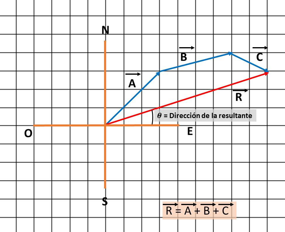 Método del Polígono (triángulo).