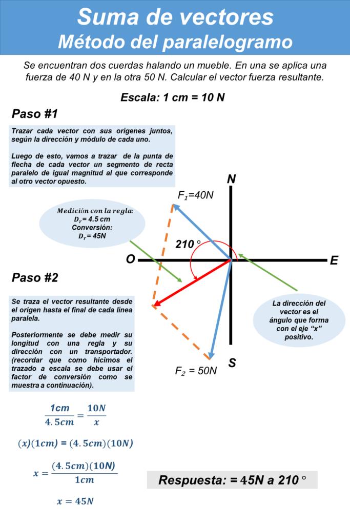 Suma-de-vectores.-Metodo-del-paralelogramo