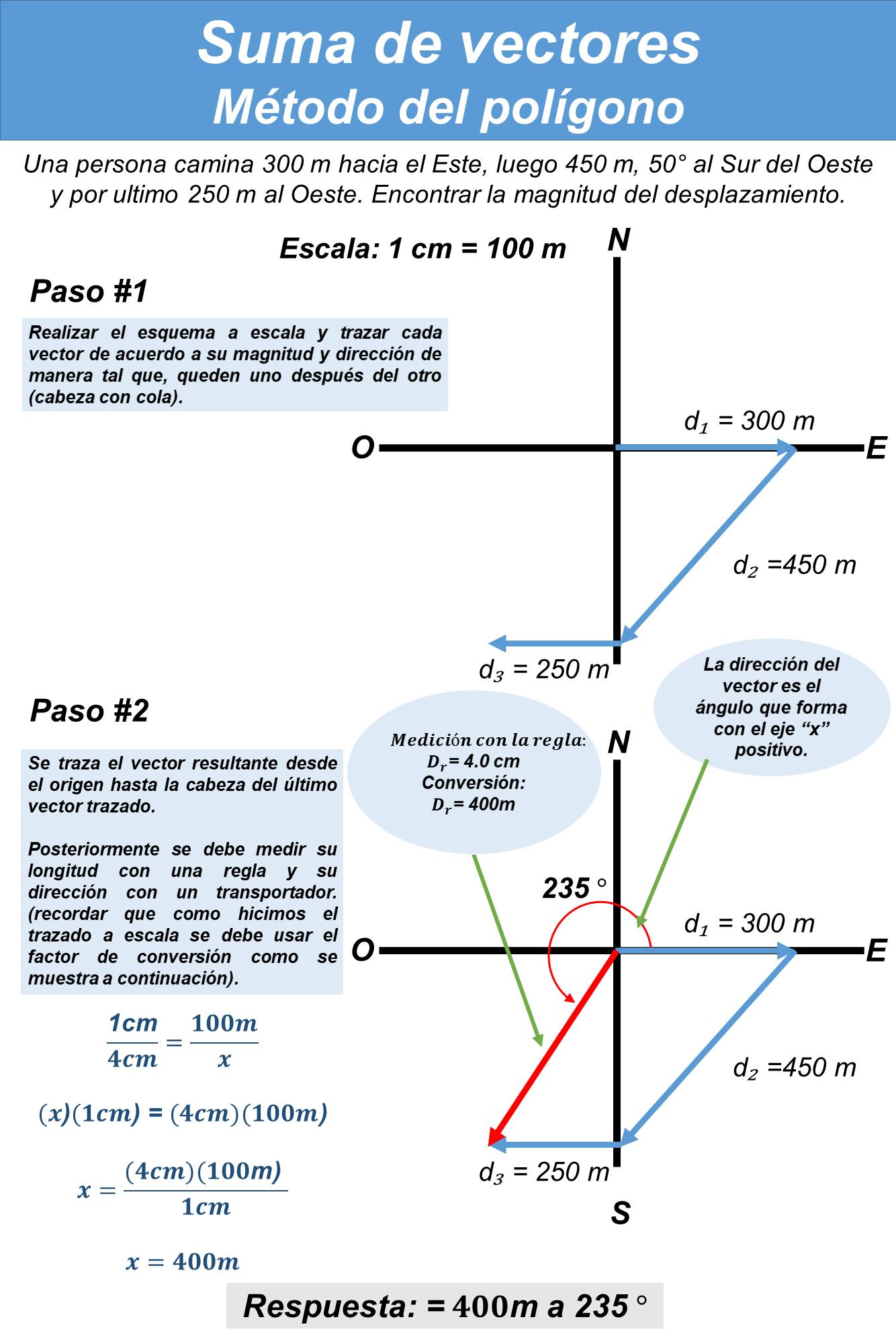 Suma-de-vectores.-Metodo-del-poligono