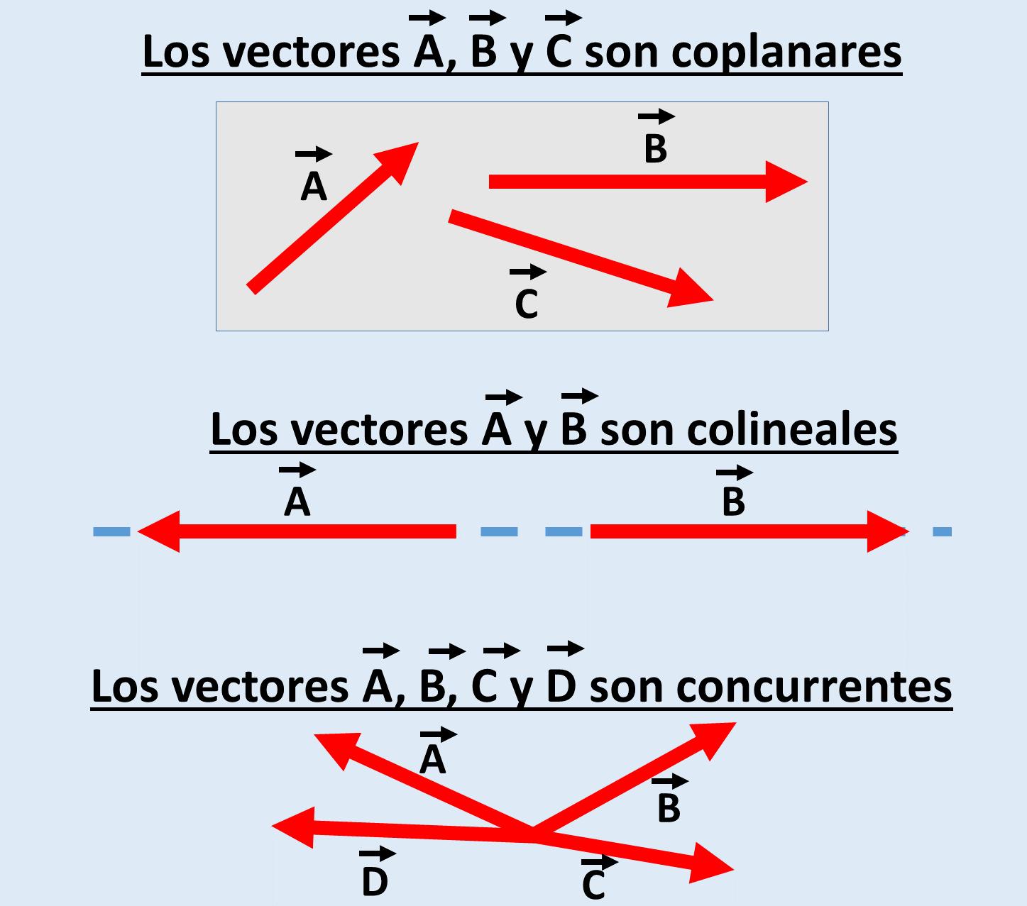 Tipos de vectores. Coplanares, colineales, concurrentes