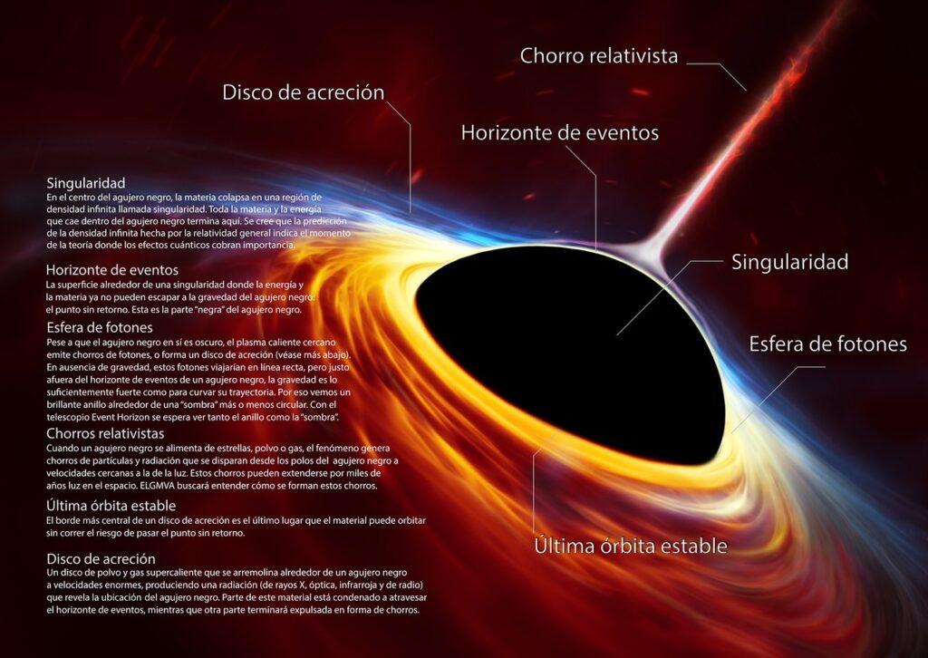 Partes de un agujero negro supermasivo.