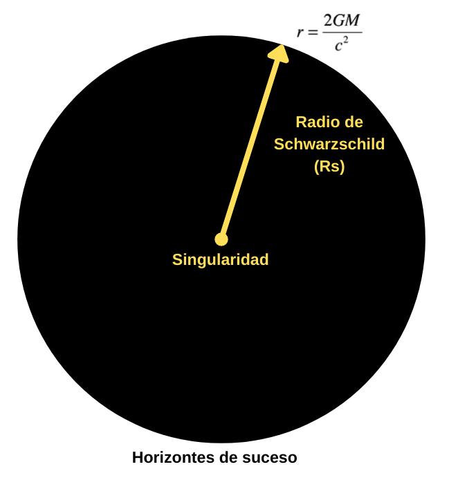 radio-de-Schwarzschild